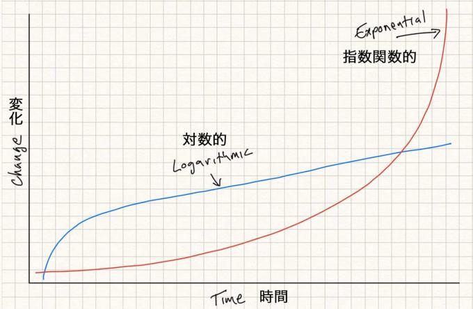 関数 は と 指数 的 「指数関数的に増加する。」の意味を教えてください。